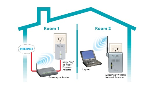 Powerline Adapters, Routers, Home Network, Connected Home & Enterprise