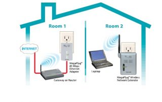 Powerline Adapters, Wi-Fi Network, Home Network, Connected Home & Enterprise